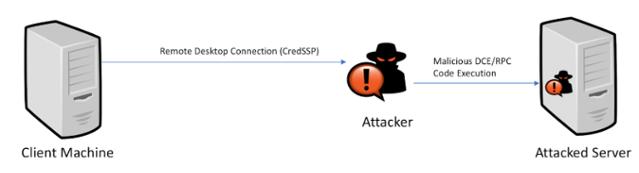 Dangerous CredSSP Vulnerability opens door into corporate servers