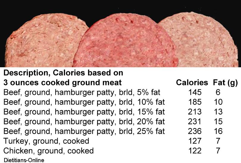 Fat Grams In Hamburger 51