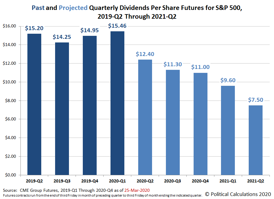 Past and Projected Quarterly Dividends Futures for the S&P 500, 2019-Q2 through 2021-Q2, Snapshot on 25 March 2020