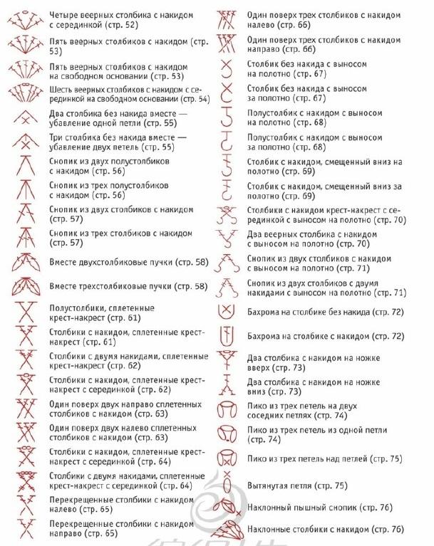 Условные обозначения петель (2)