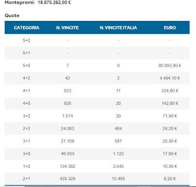 Eurojackpot 29.03 19