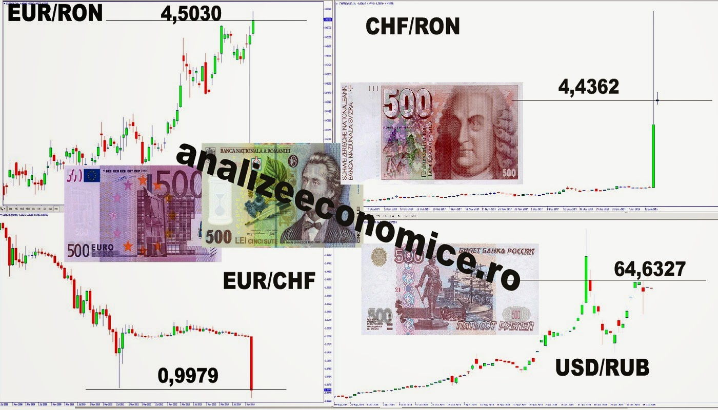 Dezastrul post-franc elvețian