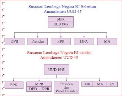 Struktur Kelembagaan Negara Sebelum dan Sesudah Amandemen, The institutional structure of Indonesia - berbagaireviews.com