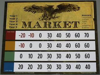 A square board labelled 'Market.' There is an eagle holding a branch on the top. On either side of the eagle are player aids: on the left, a progression of the five years that make up turns in the game, which can be crossed off to keep track of how many turns remain. On the right, a list of the phases that make up a single round. The bottom half of the board consists of four rows of numbers. The top row, labelled red, has -20, -10, 0, 30, 40, 50, 60, and 70. The next row, which is yellow, has -10, 0, 0, 30, 40, 40, 60, and 60. The third row is green, and has 0, 10, 20, 30, 30, 40, 50, and 60. The last row is blue, with 20, 20, 20, 30, 30, 30, 40, and 40.