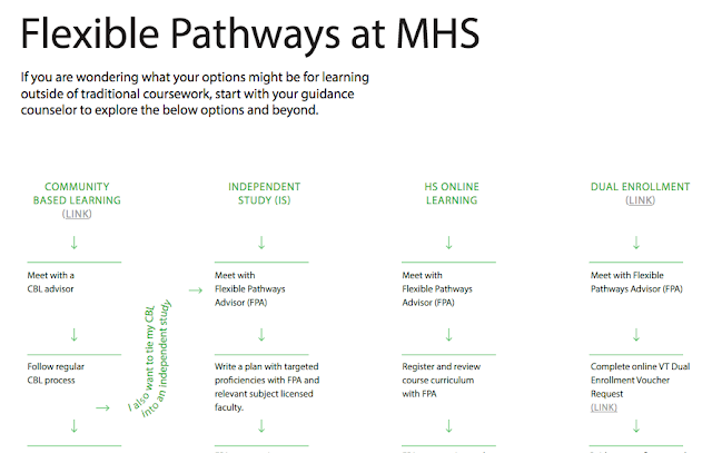 http://www.mpsvt.org/images/stories/MHS_Docs/Flexible_Pathways_at_MHS.pdf