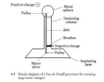 STATIC ELECTRICITY BASICS AND TUTORIALS   TRANSMISSION LINES