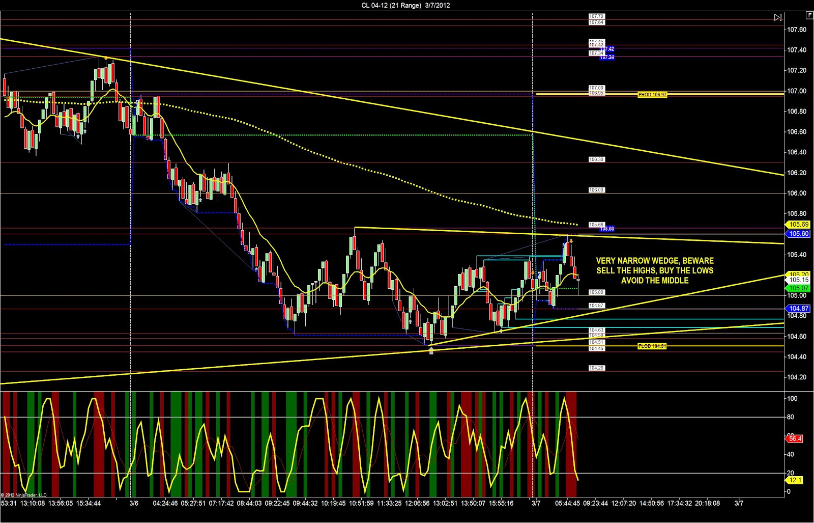 How to Trade Like a Professional Oil Trader - Crude Oil Trading Tips