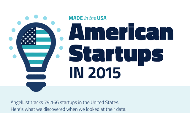 American Startups in 2015