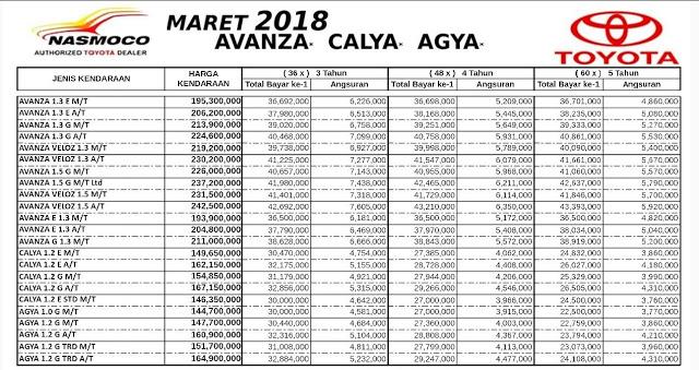 Cicilan All New Kijang Innova Jok Grand Avanza Simulasi Kredit Mobil Toyota Nasmoco Wilayah Jawa Tengah Diy Maret 2018