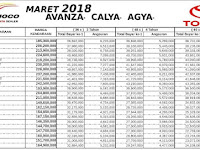 Simulasi Kredit Mobil Toyota Nasmoco Wilayah Jawa Tengah & DIY Maret 2018