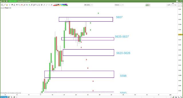 Plan de trade bilan CAC40 [22/05/18] -1- #cac40 -