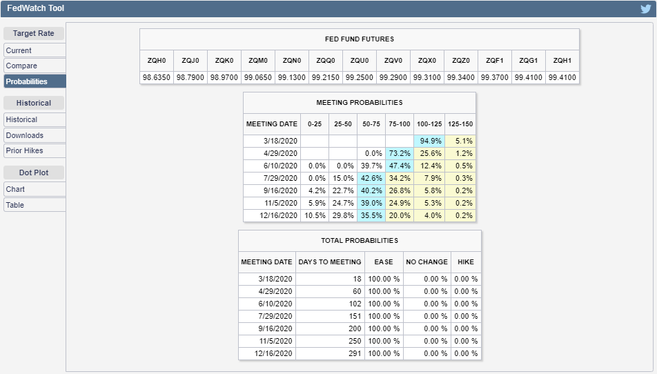 CME Group FedWatch Tool Probabilities of Federal Funds Rate Changing at Future FOMC Meeting Dates, Snapshot on 28 February 2020