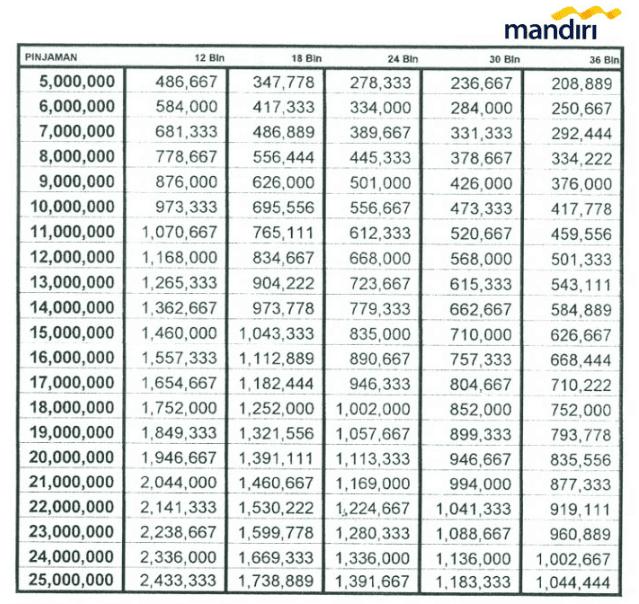 Tabel Kredit Motor Bank Mandiri - Info Angsuran Kredit Bank