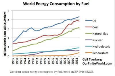 Consumo de energía mundial por tipo