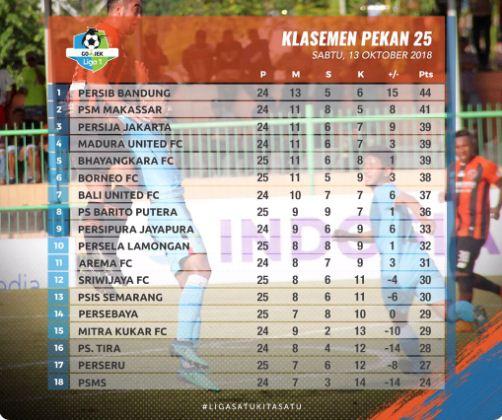 Klasemen Liga 1 2018 Pekan 25