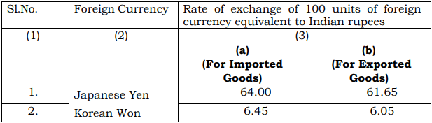 Customs Exchange Rate Notification w.e.f. 21st December 2018