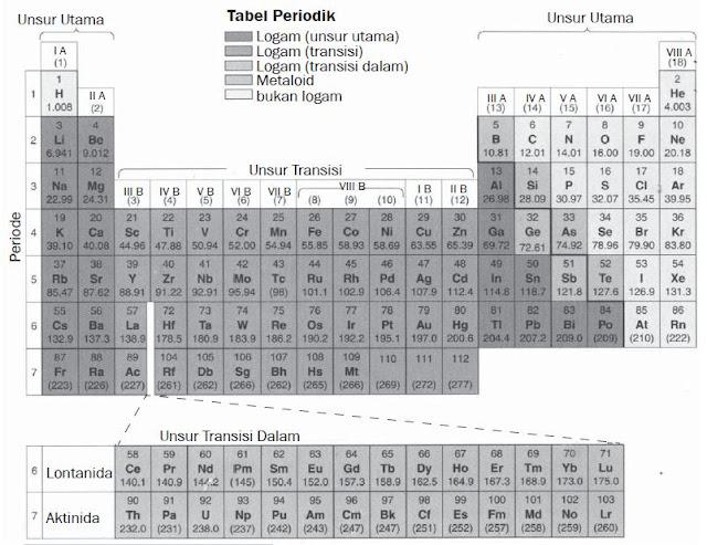 Pengertian Nomor Atom, Nomor Massa, Isotop, Isobar, Isoton, Waktu Paruh dan Sistem Periodik Unsur (SPU)