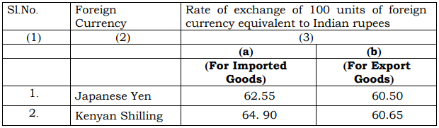India Customs Exchange Rate Notification wef 18th May 2018