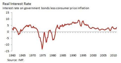 Economist's View: International Finance