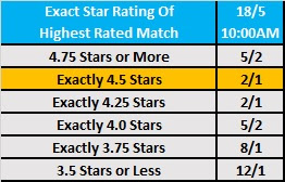 Money in the Bank 2019 Wrestling Observer Betting - Exact Star Rating Betting