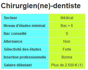 Exemple De Lettre De Motivation Chirurgien Dentiste