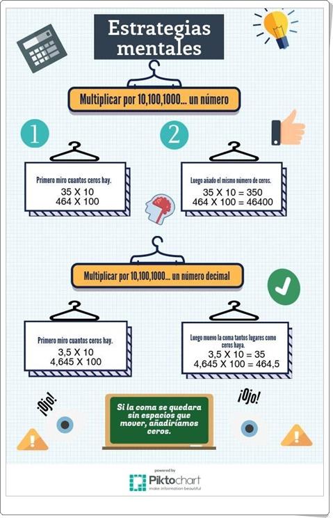 """""""Multiplicar por 10, 100, 1000... un número"""" (Infografía de Matemáticas de Primaria)"""