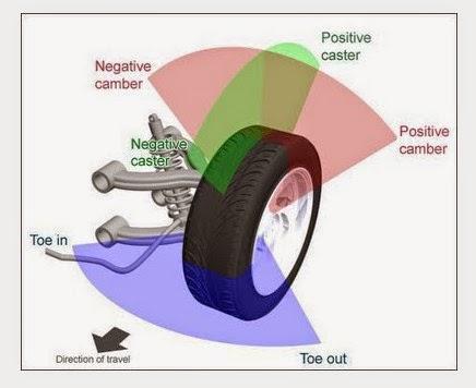 Tujuan Spooring dan Balancing Roda Mobil
