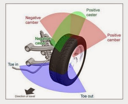 Tanda / Ciri Mobil Harus di Spooring dan Balancing