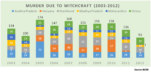 WITCHCRAFT: Women Sandwiched between Supernatural and Patriarchy