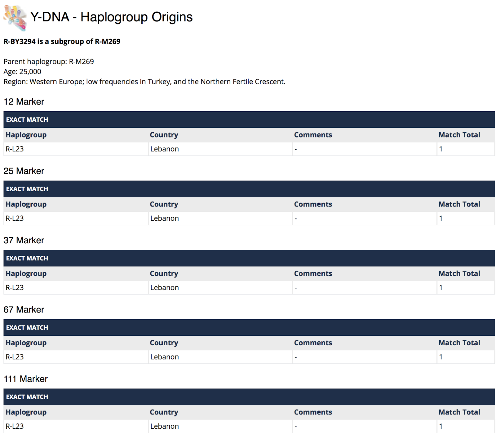 Y-DNA Deep Clade Test - FTDNA - 2011-10-22 - Haplogroup R1b1a2a1