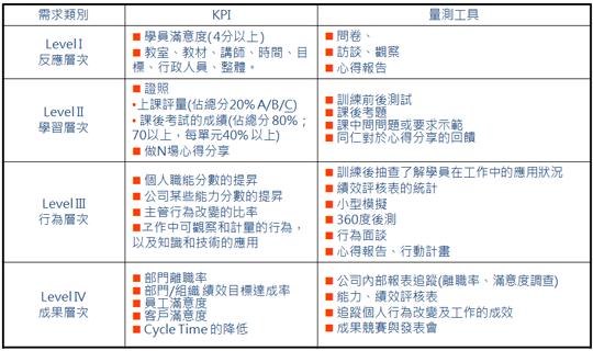 經濟部 人才快訊: 影響組織績效的三要素:管理成熟度,· PDF 檔案二,人員成熟度及組織風險管理(下)