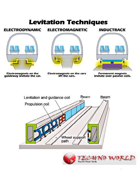 Magnetic levitation ~ Techno-World