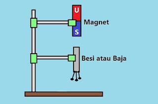 Magnet induksi