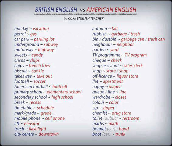 american and british english differences Do you favor american english or favour british english the type of english you learn depends not only on personal preference, but also on the resources available in.