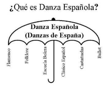 castañuelas flamenco