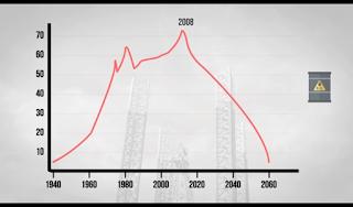 Tahun 2008 puncak produksi minyak si dunia