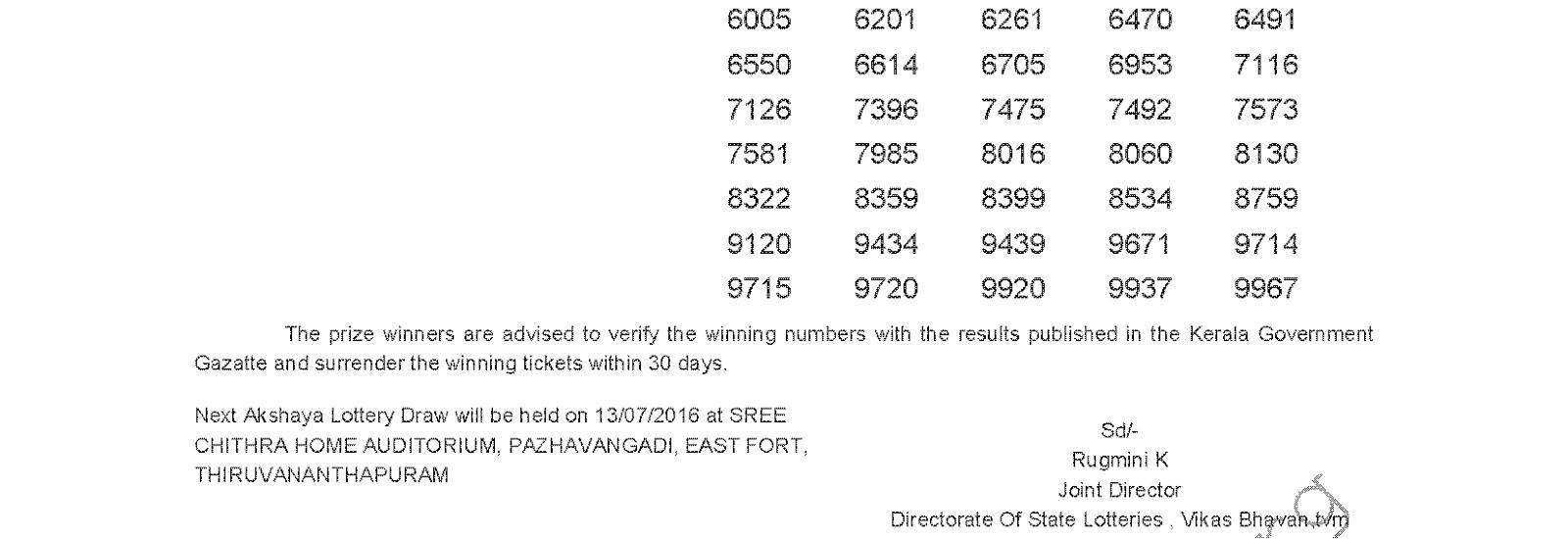 AKSHAYA AK 249 Lottery Results 6-7-2016