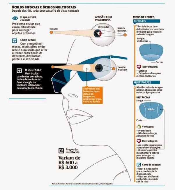 Uso de lentes corretivas bifocais ou multifocais e postura na frente do computador: sugiro adequar e mantenha o pescoço alinhado