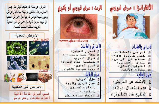 مطوية الأمراض التي تصيب صحة الإنسان