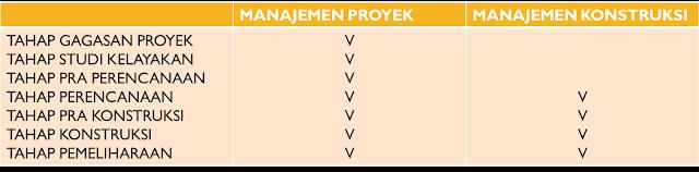 Perbedaan manajemen proyek dan manajemen konstruksi menurut para ahli