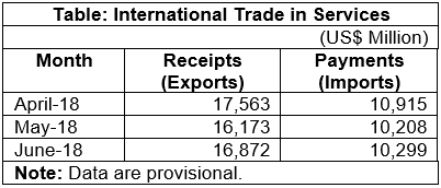 [RBI] Data on India's International Trade in Services for June 2018