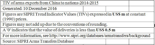 TIV of arms exports from China to nations-2014-2015