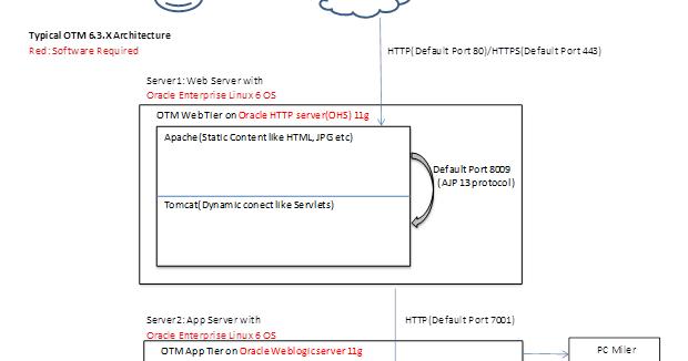 Learn Oracle Otm Otm Architecture