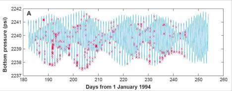 Plotting kejadian gempa yang bersamaan dengan peredaran bulan. Gambar : Dongeng Geologi.. https://rovicky.wordpress.com/2016/03/04/gerhana-memicu-gempa-apakah-bisa/
