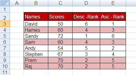 Ranking duplicates the same rank without breaking sequence