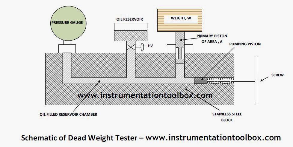 Dead+Weight+Tester how a dead weight tester works ~ learning instrumentation and