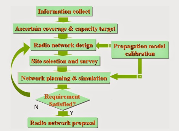 Telecom Knowledge And Experience Sharing Fdd Lte Radio Network Planning