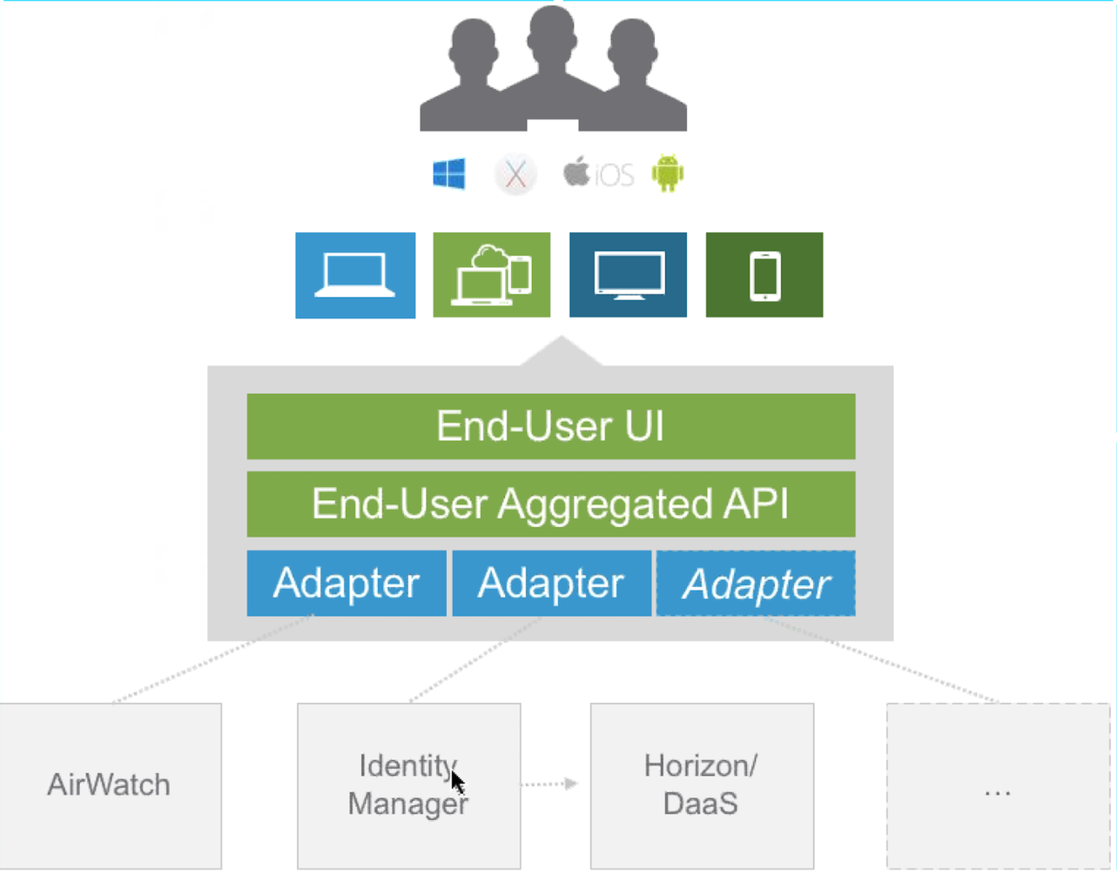 VMware Workspace ONE explained - robbeekmans net