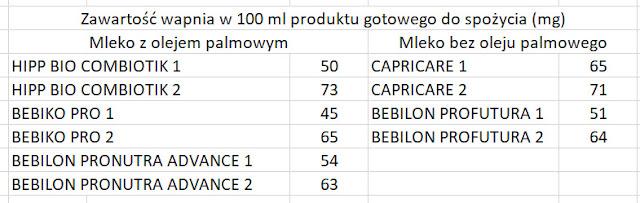 Oleina palmowa w mleku modyfikowanym, mleko bez oleju palmowego