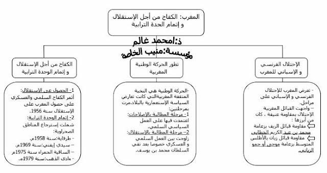 ملخص درس المغرب الكفاح من أجل الاستقلال و إتمام الحدة الترابية للسنة الثالثة إعدادي